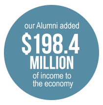 our Alumni added $198.4 million of income to the economy