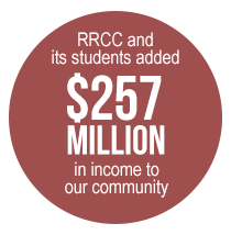 RRCC and its students added $257 million in income to our community