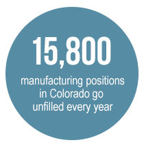 15,800 manufacturing positions in Colorado go unfilled every year