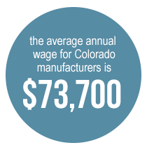 the average annual wage for Colorado manufacturers is $73,700