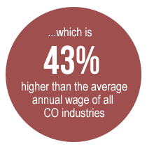 which is 43% higher than the average annual wage of all Colorado industries
