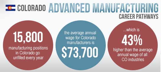 Colorado Advanced Manufacturing Career Pathways - 15,800 manufacturing positions in Colorado go unfilled every year. The average annual wage for COlorado manufacturers is $73,700... which is 43% higher than the average annual wage of all CO industries.