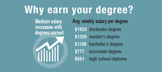 Why earn your degree?