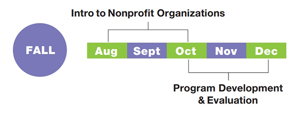 Fall Semester: August through October, Intro to Nonprofit Organizations. October through December, Program Development & Evaluation.