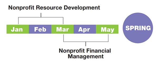 Spring Semester: January through March, Nonprofit Resource Development. March through May, Nonprofit Financial Management.