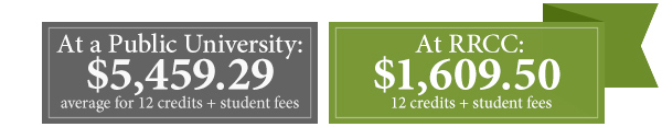 At a Colorado public university, pay an average of $5,459.29 for a 12-credit semester with student fees. At RRCC, pay $1,609.50 for a 12-credit semester with student fees.