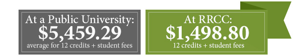 At a Colorado public university, pay an average of $5,459.29 for 12 credits plus student fees. At RRCC, pay $1,498.80 for 12 credits plus student fees.