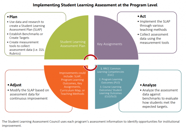 Assessment Council process map showing the cyclical implementation of student learning assessment at the program level