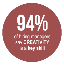 94 percent of hiring managers say creativity is a key skill